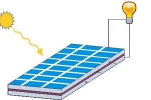 O Conceito da Energia Solar
