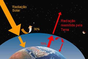 O Que é Radiação solar