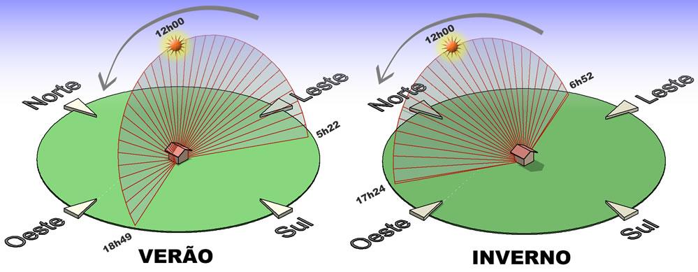 Posição Correta do Painel Solar