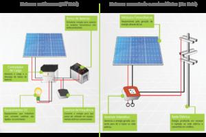 Tipos de Sistemas fotovoltaico