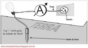 Aterramento Fotovoltaico