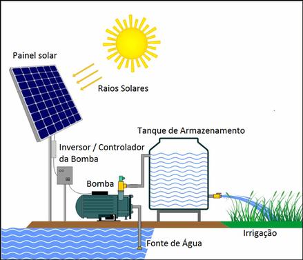 Como Funciona o Bombeamento de Aguá Solar