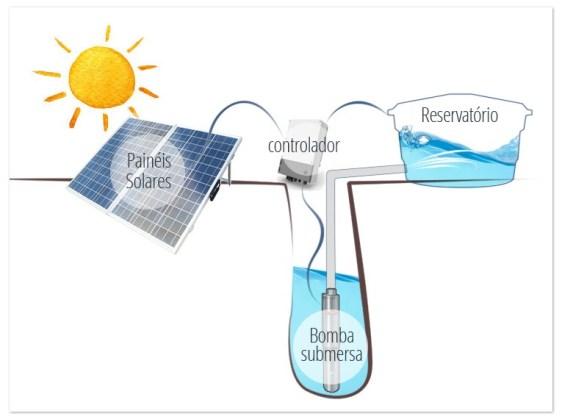 Sistemas de bombeamento de água solar