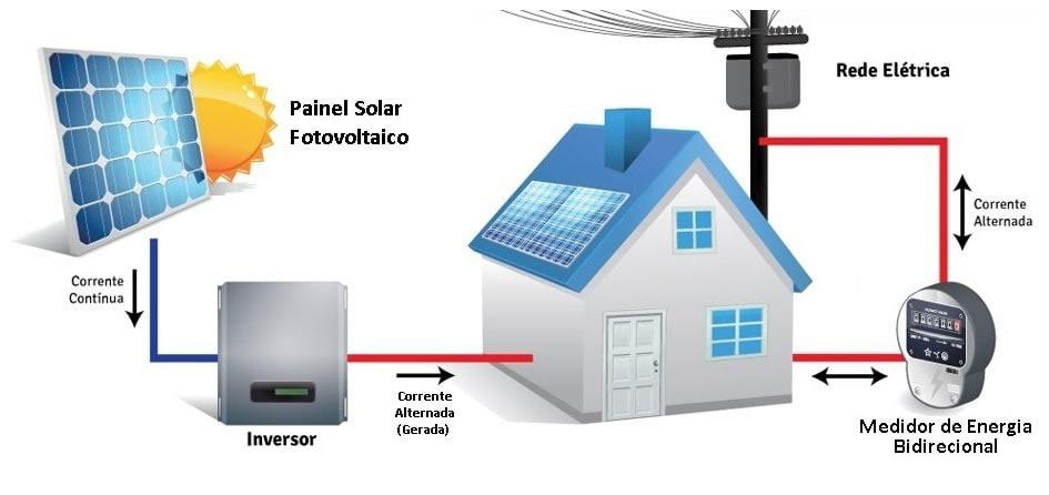 como conectar sistema fotovoltaico a rede eletrica