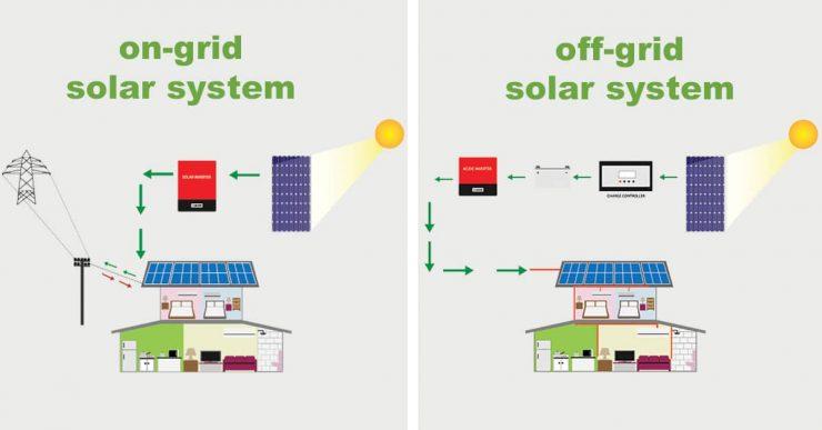 Diferença sistema Ongrid offgrid